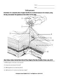 parts of a volcano worksheet - Termolak